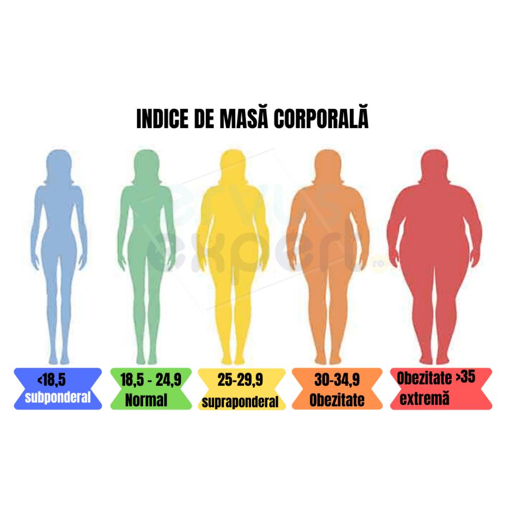 hula hoop pierdere în greutate înainte și după