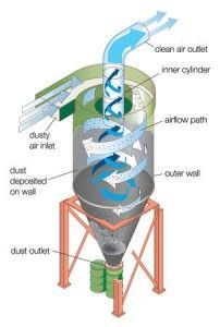 A Diaphragm Of A Cyclone Dust Collector From Baghouse Com