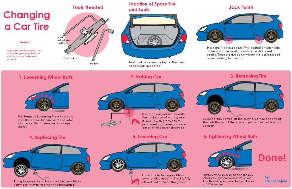 What To Do When You Get A Flat Tire Car Tires Road Trip Hacks Car