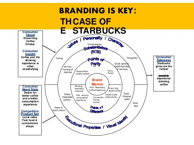 Community 32 Hypothetical Starbucks Brand Positioning Bullseye Marketing Branding Presentation