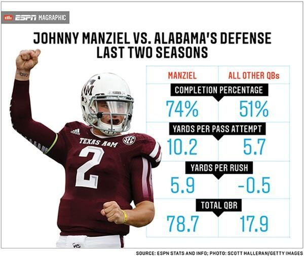Via Espnstatsinfo Esnmag Compares How Johnny Manziel Has Fared Against Alabama Compared To Other Qb In Last 2 Seasons Magraphic 9 16 13