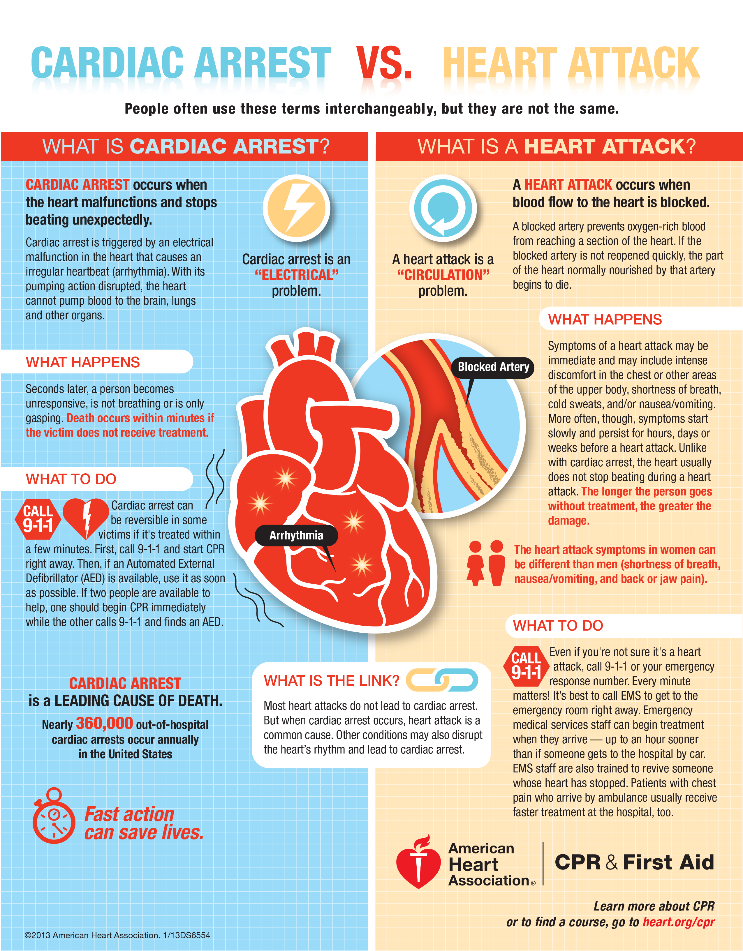 Cardiac Arrest vs. Heart Attack - One is an electrical problem and one is a  circulation problem.
