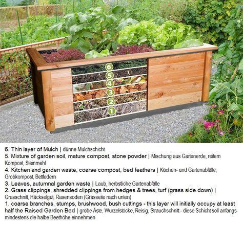 Raised Garden Bed Inside Setup Hochbeet Aufbau Drinnen Raised Garden Beds Raised Garden Garden Beds