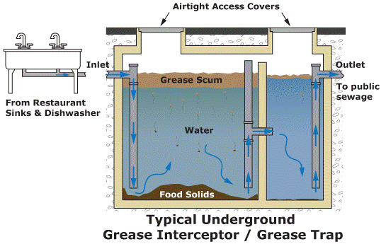 Grease Trap Cleaning Maintenance Restaurant Sink Plumbing