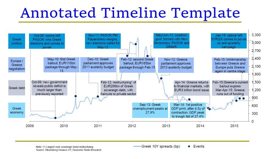 3 annotated timeline templates free printable word excel pdf