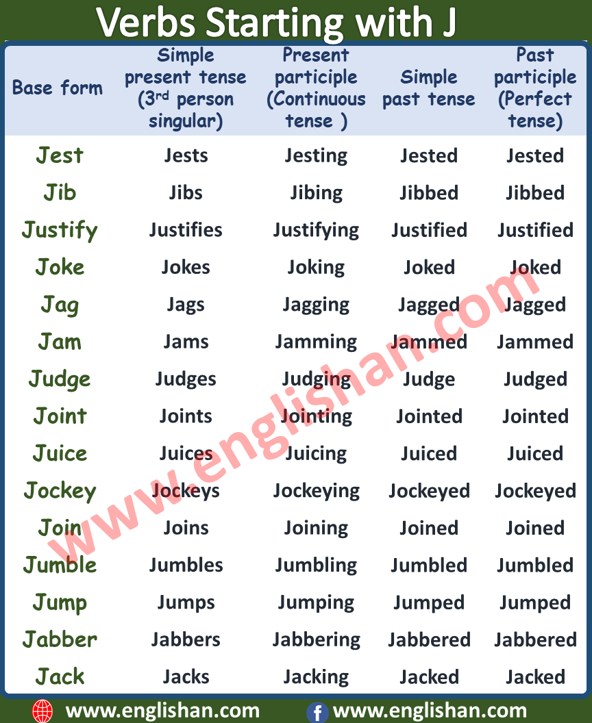 Verbs Starting With J 100 Regular Irregular Verbs Essay Writing Skills Verbs List English Writing Skills [ 1056 x 864 Pixel ]