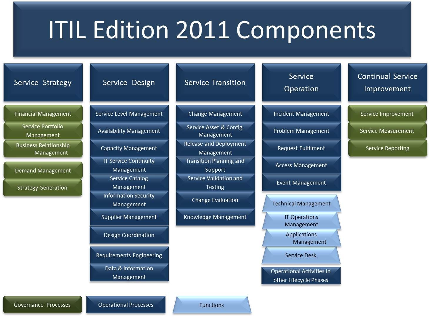 itil case study incident management
