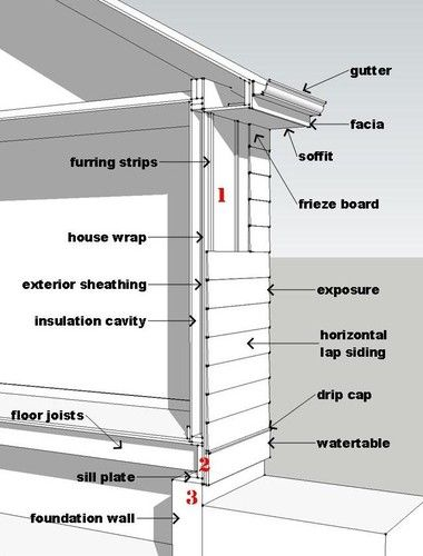 Residential architecture terms terminology architecture for Home building terms