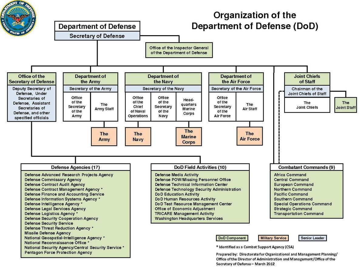 File Dod Organization March 2012 Pdf How To Plan Business Plan Template Free Business Plan Template