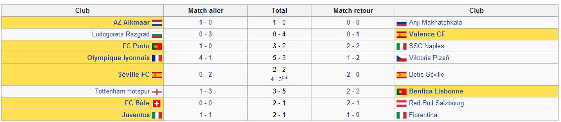 Calendrier Europa League 2013 2014 Résultats - http://www.actusports.fr/71656/calendrier-europa-league-2013-2014/