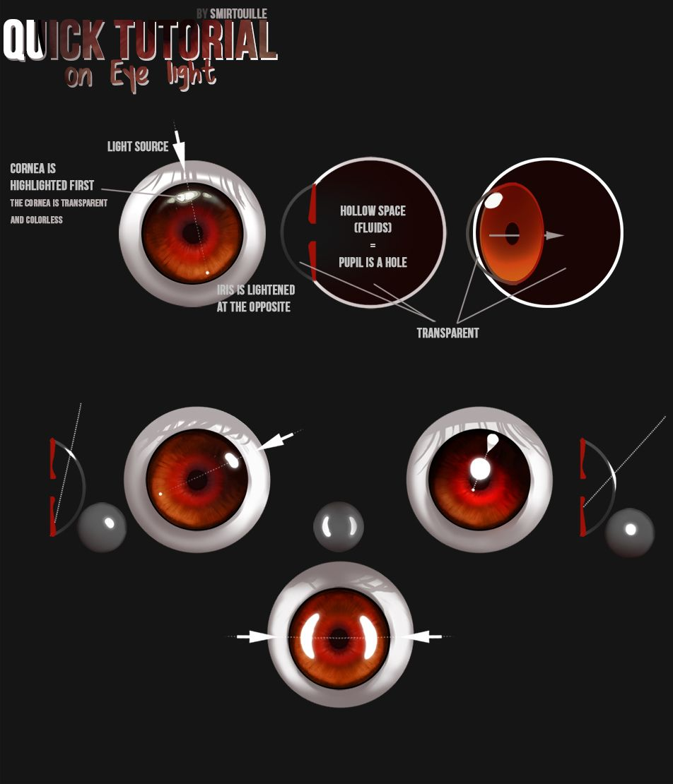 Quick Eye Tutorial by ~Smirtouille on deviantART