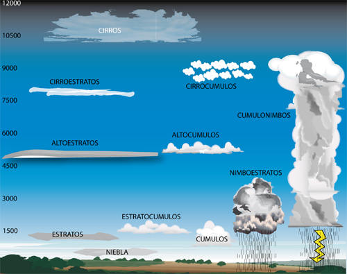 Enseñanzas Náuticas Tipos De Nubes Nubes Experimentos Para Niños