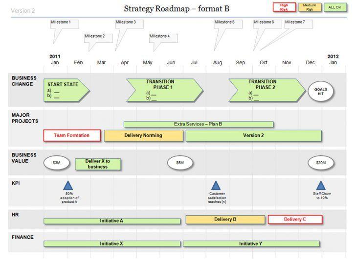Roadmap Template Powerpoint | Templates | Pinterest | Template