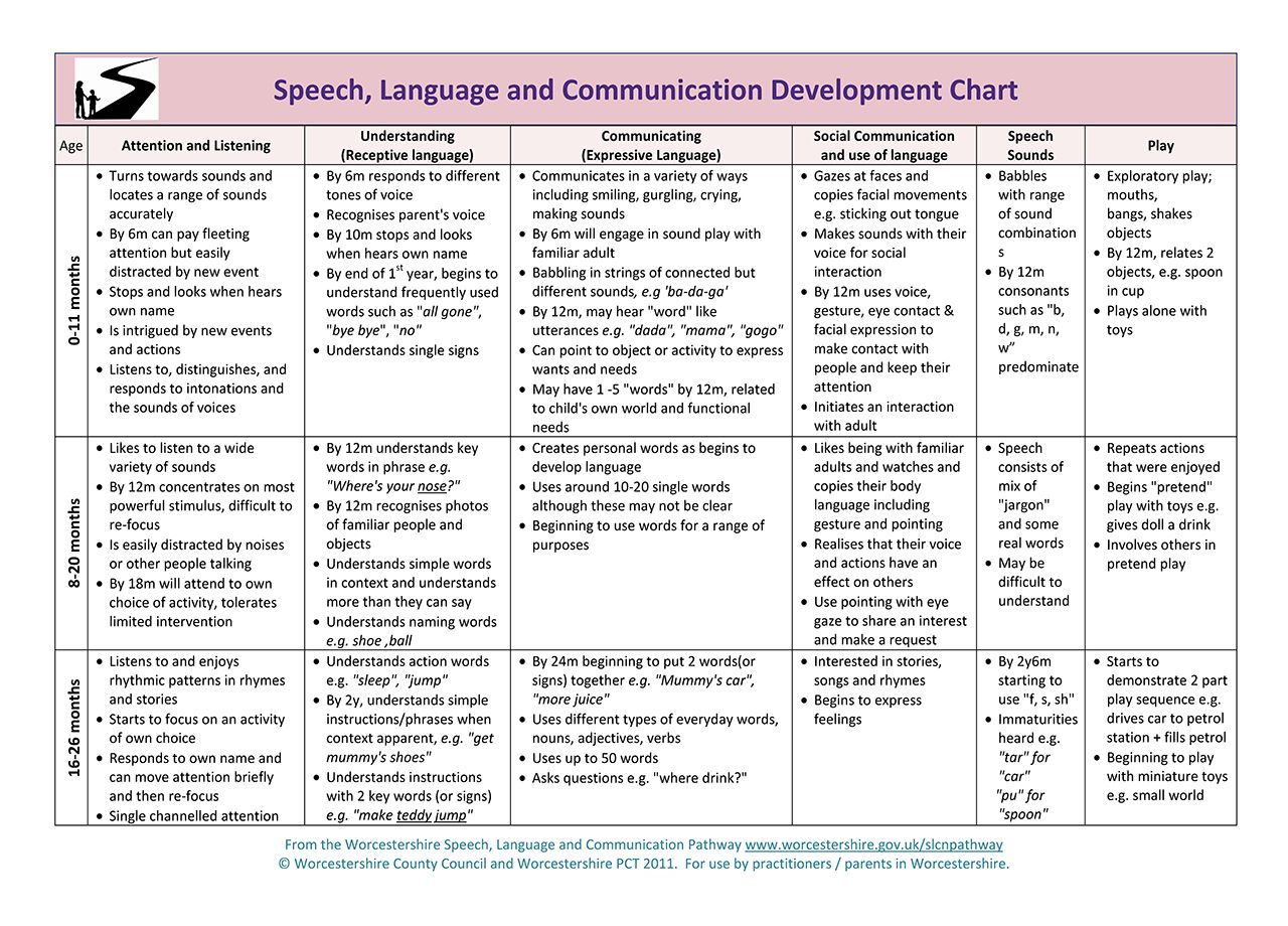 This Chart Provides Normal Developmental Milestones For