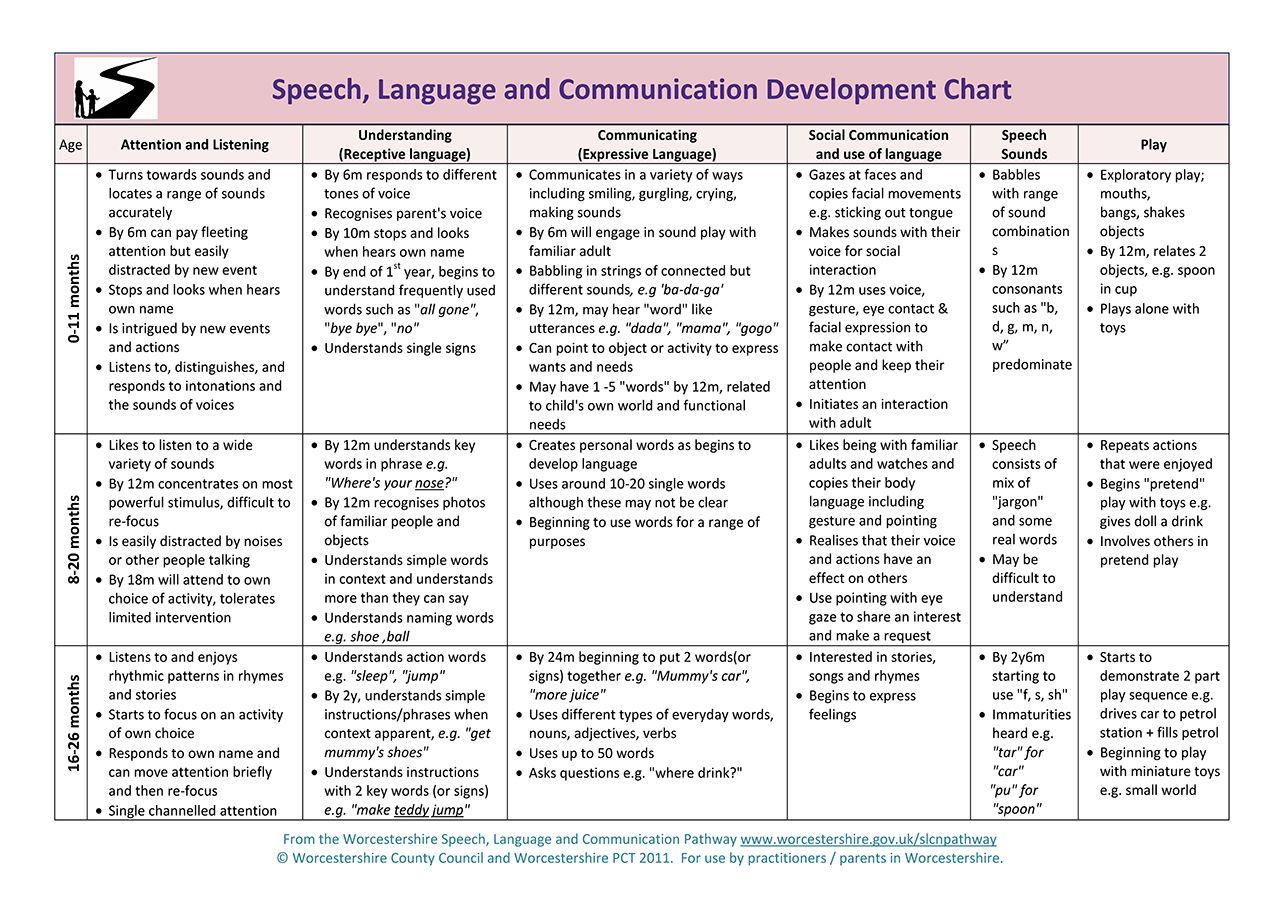 Developmental milestones in normal language acquisition also speech rh pinterest