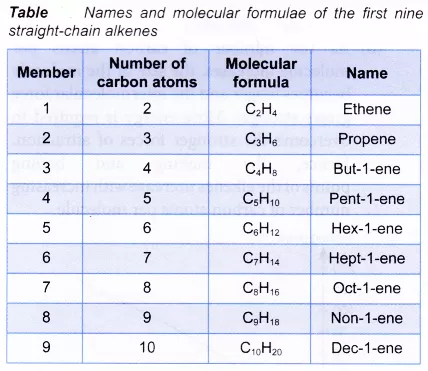 What is an alkene in chemistry Chemistry, Physical and