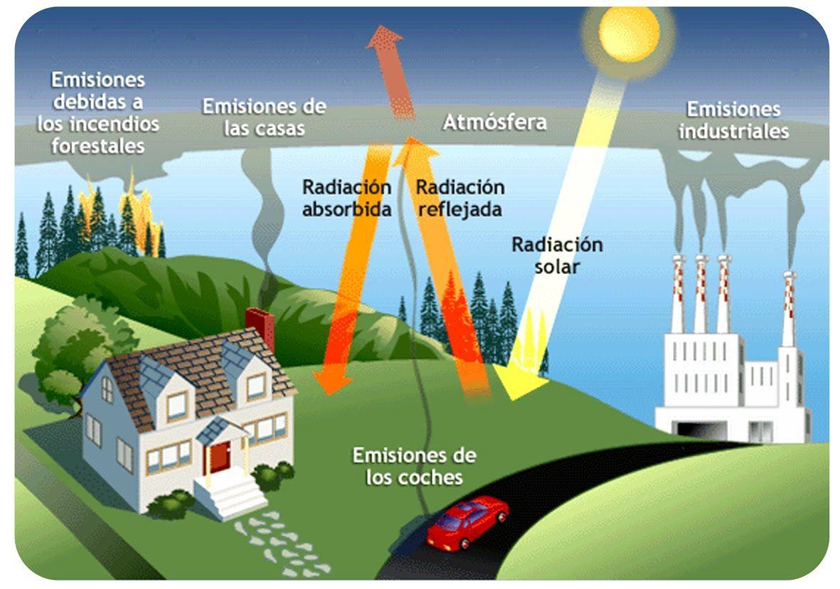 La Meteorología Redistribuye Esa Energía Dentro Del Planeta Pero No Afecta A La Cantidad De Energía Efecto Invernadero Cambio Climatico Calentamiento Global