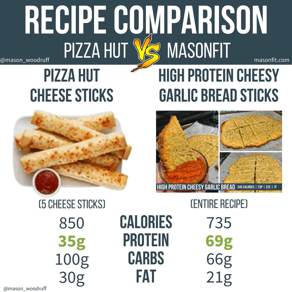 Healthy Pizza Hut Cheese Sticks Recipe Unflavored Protein Powder Recipes Unflavored Protein Powder Protein Powder Recipes