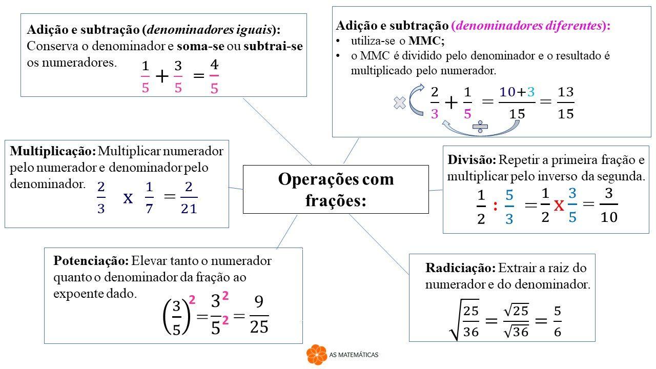 Mapa mental - Operações com frações | Mmc e mdc, Fração matemática, Mapa  mental
