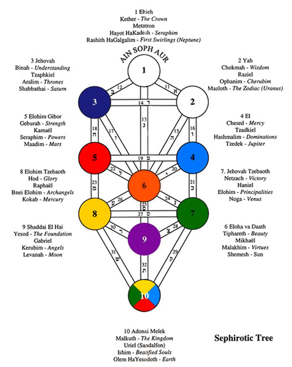 medium resolution of kabbalah tree of life tarot http whatonearthishappening com