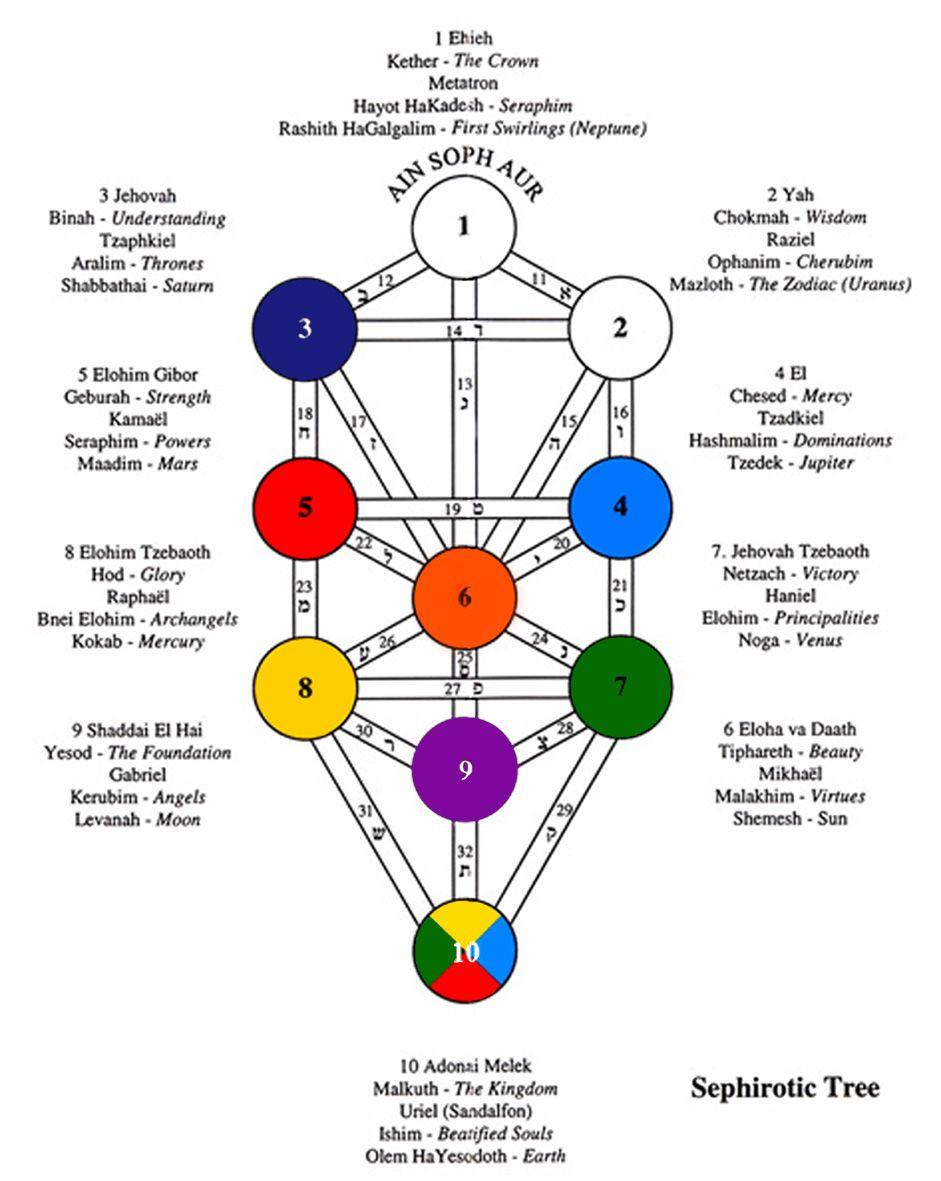 kabbalah tree of life tarot http whatonearthishappening com  [ 941 x 1181 Pixel ]
