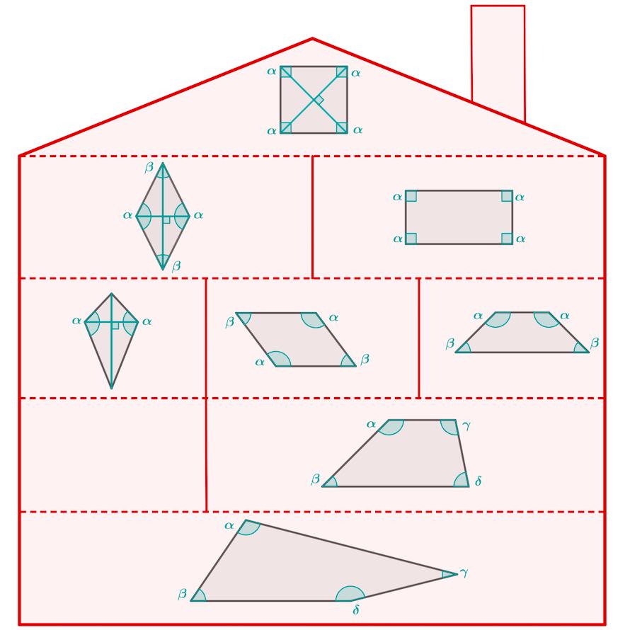 Haus der Vierecke - Mathe Artikel » Serlo.org | Lernen | Pinterest ...