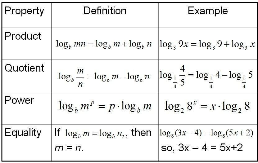 Printables Properties Of Logs Worksheet 1000 images about exponential and logarithmic functions on pinterest equation high tech scavenger hunts
