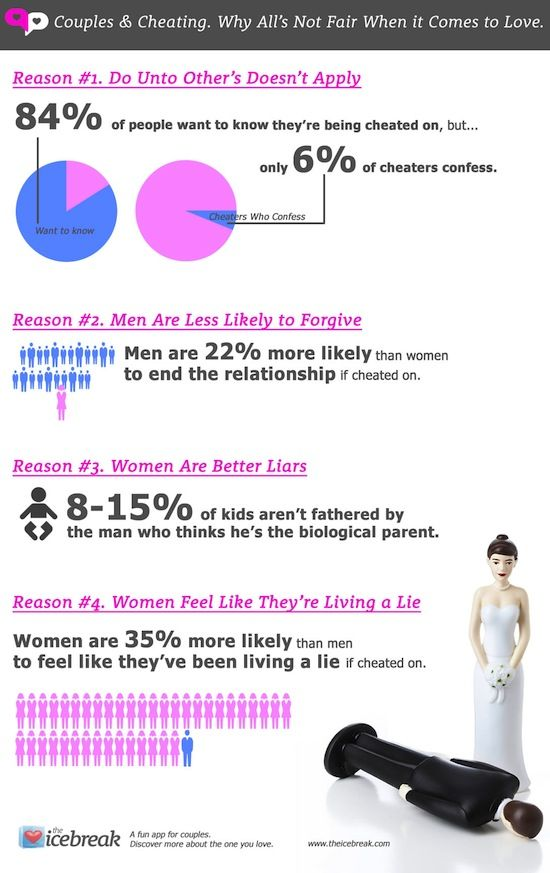 Cheating in marriage statistics