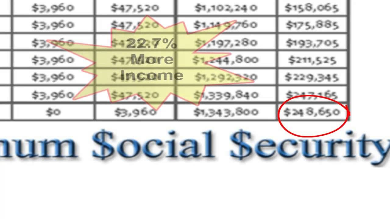 Planning Social Security Retirement We Use Social Security