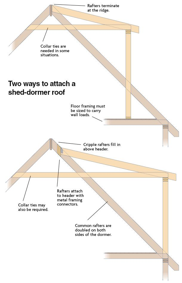 Attaching a Shed Dormer Roof Fine Homebuilding