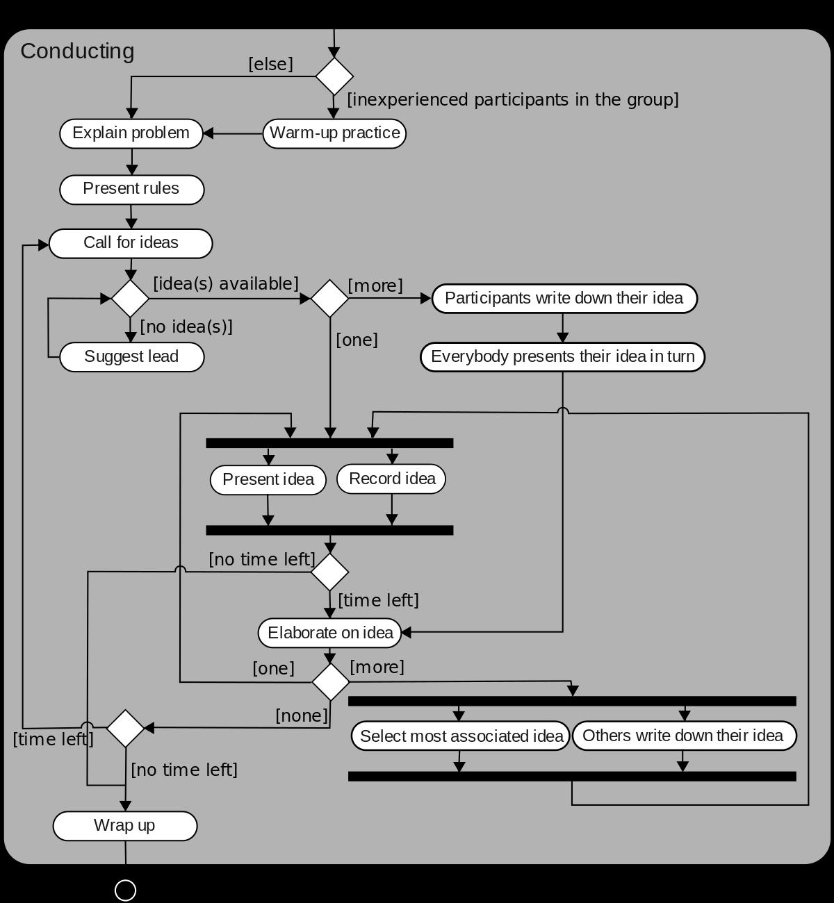 24 Complex Activity Network Diagram Software Design Ideas Http Bookingritzcarlton Info 24 Complex Activity Netw Activity Diagram Brainstorming Class Diagram