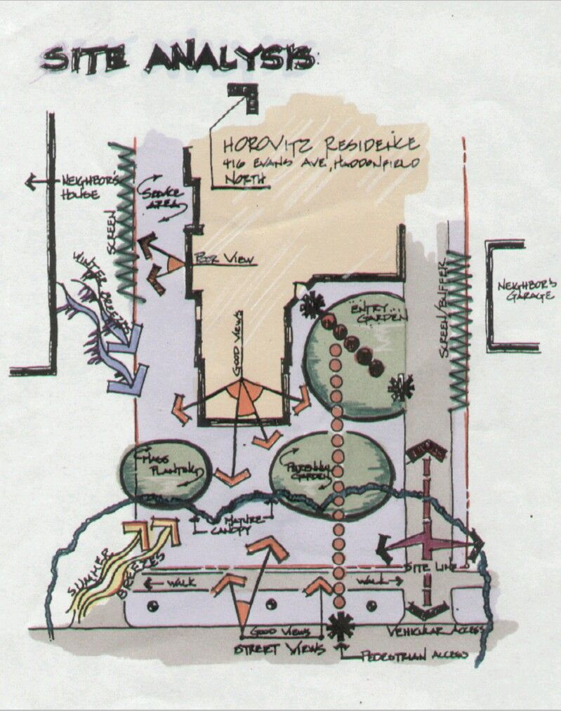 Site Analysis Site Analysis Architecture Architecture Concept Diagram Bubble Diagram Architecture