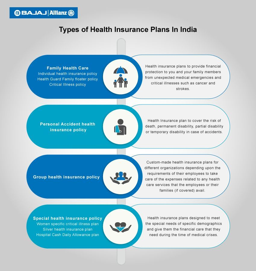 Type Of Health Insurance In India Soupstudios Arsenaltrucks