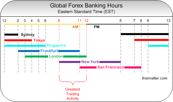 What time does forex market close