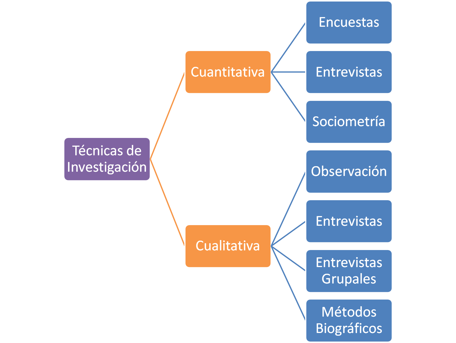 Manual del Investigador Técnicas de Investigación