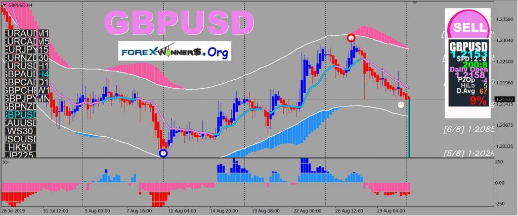 Safe and simple forex trading system