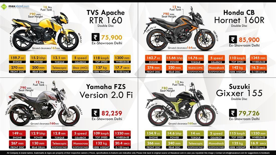 Tvs Apache Rtr 160 Vs Honda Cb Hornet 160r Vs Yamaha Fzs V2 0 Fi