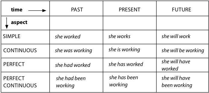 passive voice verbs list pdf