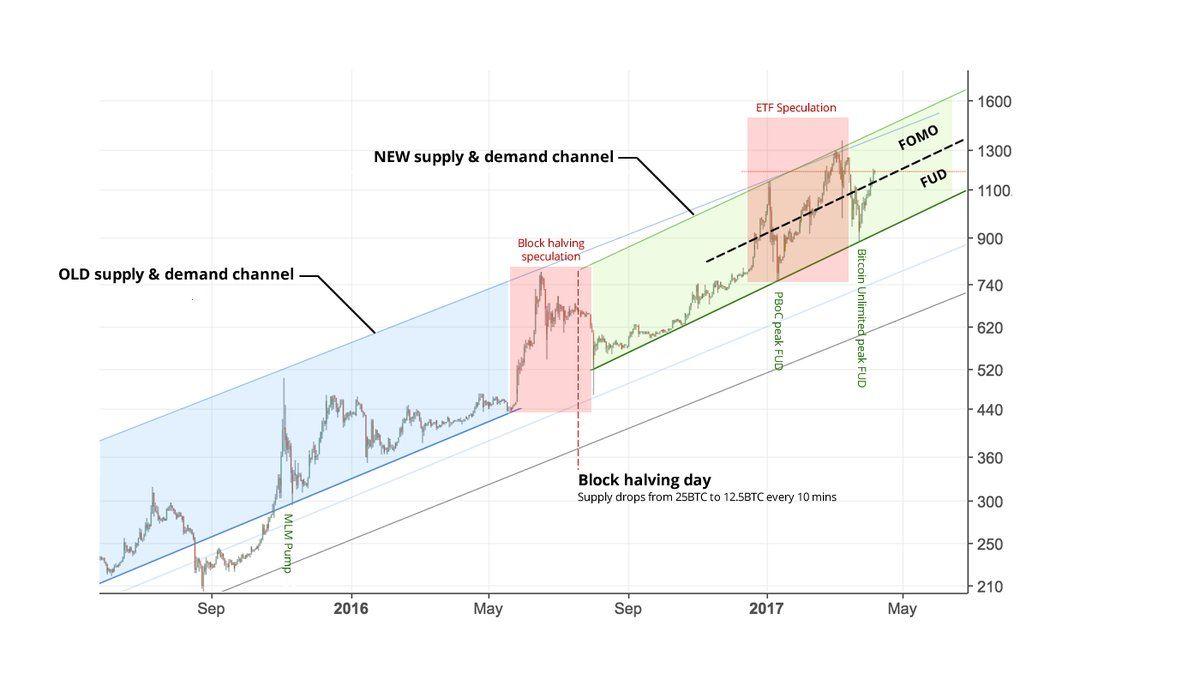 #Bitcoin Price Analysis: Is A Bullish Reversal Coming? https://t.co/nQNP6NkGqU via @BitcoinMagazine #cryptocurrency