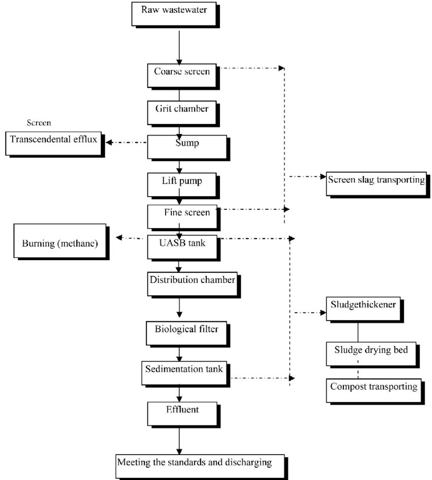 25 Auto Process Flow Diagram Design Ideas (With images