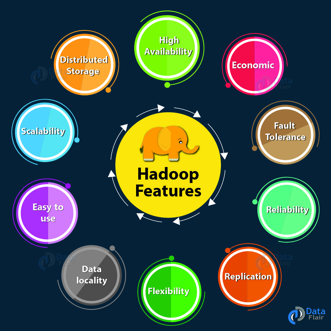 Apache Hadoop Is The Most Popular And Powerful Big Data Tool Hadoop Provides World S Most Reliable Storage Layer H Data Science Resource Management Big Data
