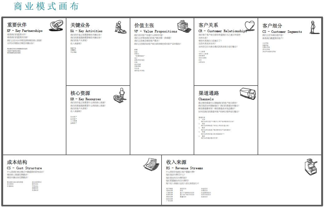Pin by Happy Sun on miscellaneous Business model canvas
