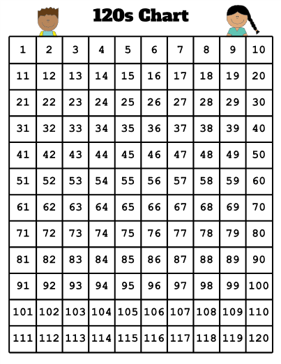 Print And Laminate This 120 Number Chart For Your Kindergarten 1st Grade Or 2nd Grade Students To 120 Chart Printable Math Coloring Free Classroom Printables