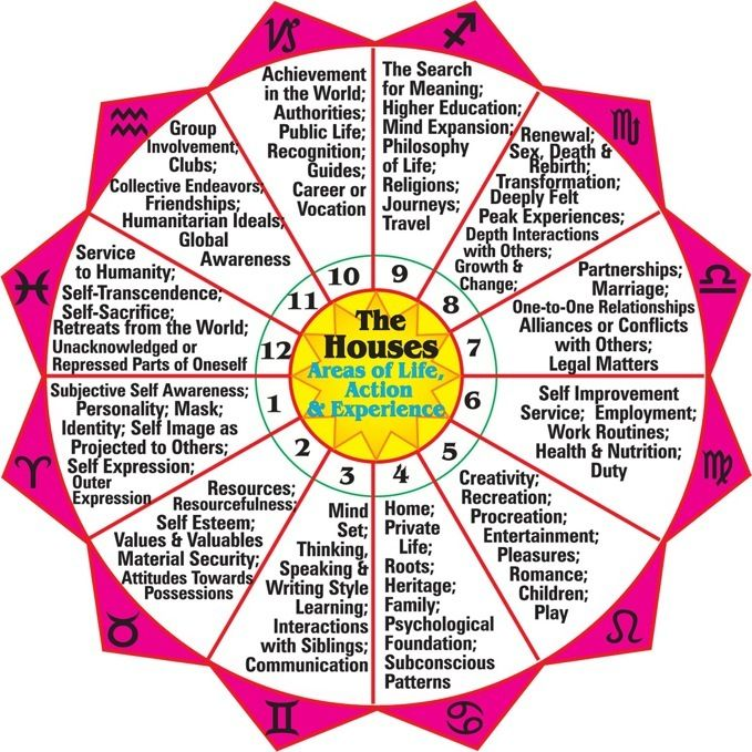 Astrology planets houses signs chart also zodiac rh pinterest