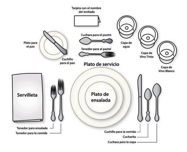 place settings in spanish comida pinterest place setting rh pinterest com Basic Table Setting Normal Table  sc 1 st  Radio Wiring Diagram & Hispanic Table Setting Diagram - Radio Wiring Diagram \u2022