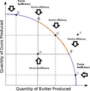 Pareto Efficiency   No One Can Be Made Better Off Without Making