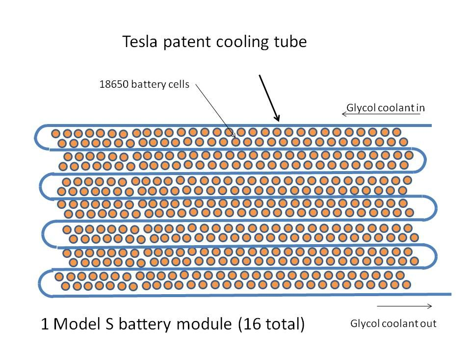 Tesla Battery Uses A Simple Flattened Tube Which Snakes
