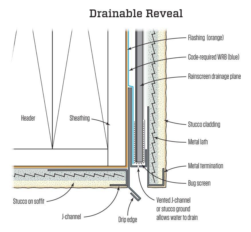 Avoiding Stucco Buckets Jlc Online Stucco Exteriors Waterproofing Moisture Barriers Rainscreen Bug Screen Stucco