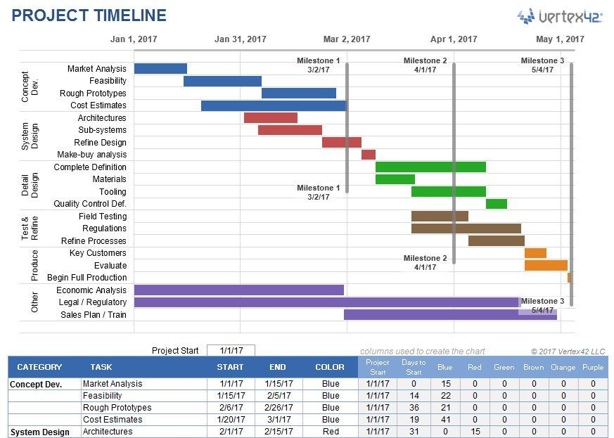 Embedded business board Project timeline template, Timeline