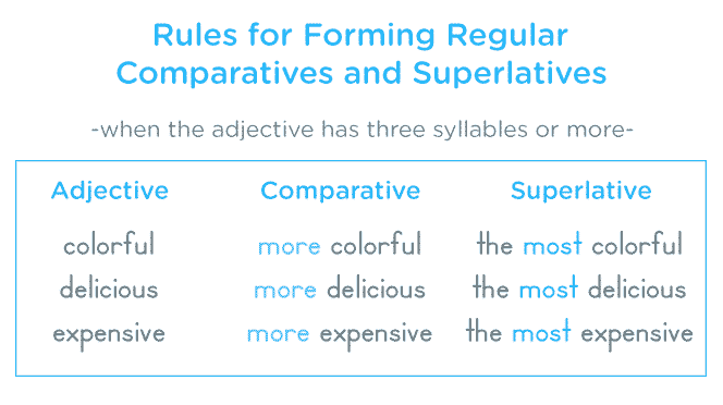 Comparatives And Superlatives Comparative Adjectives Nouns And Adjectives English Words